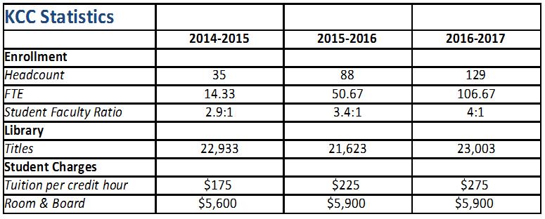 KCC Statistics 2017
